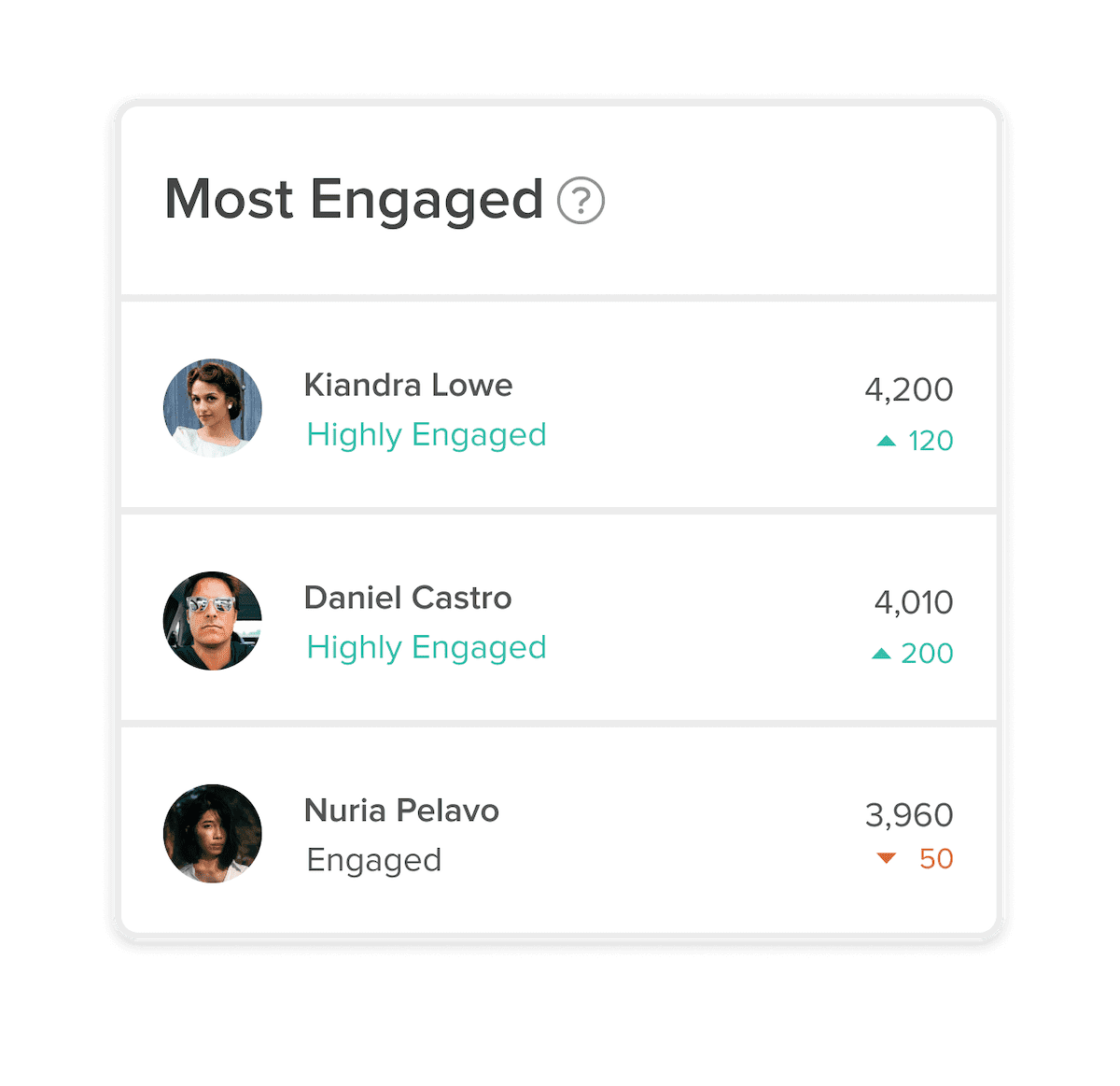 Employee Engagement stats at a glance