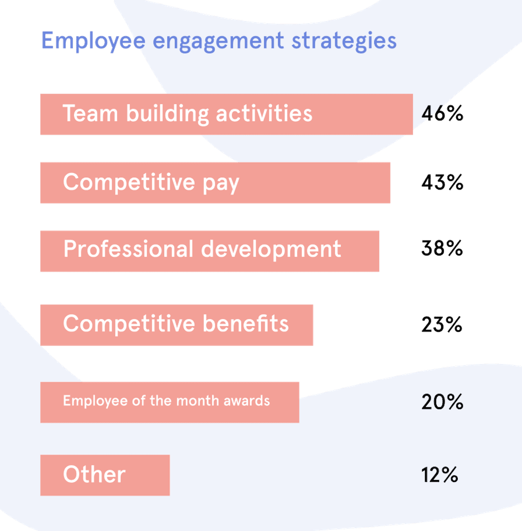 Employee Engagement Stat Image