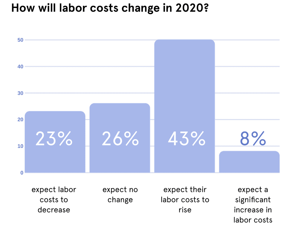 Graph of Labor Costs Image