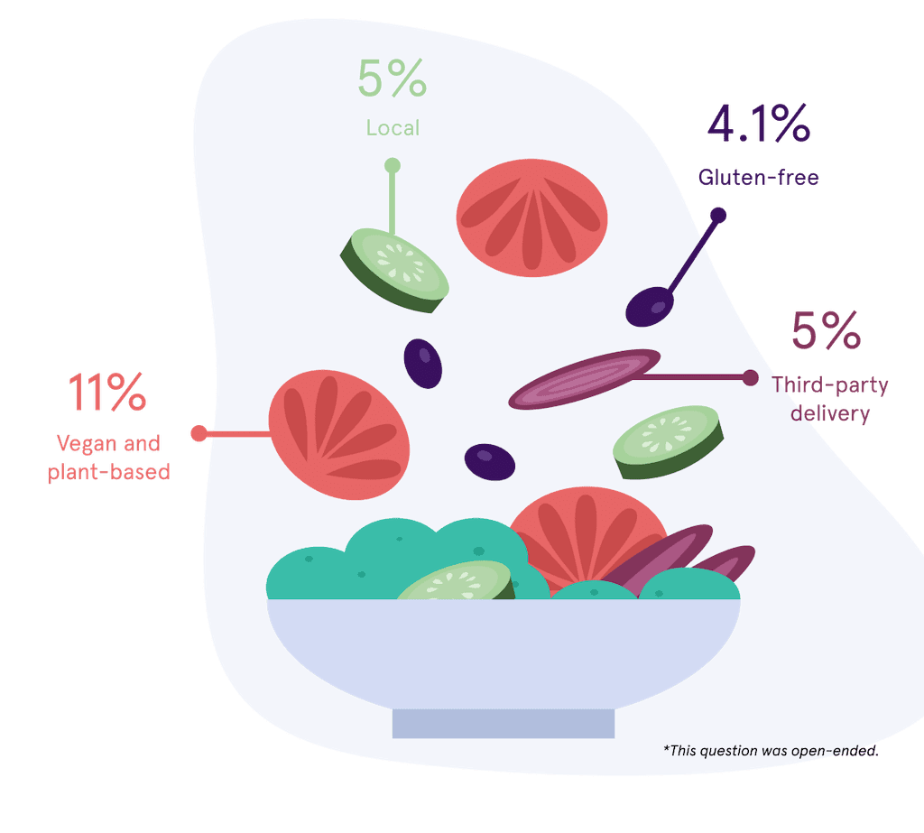 Food Stat Image